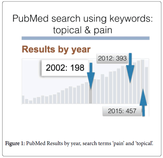 pain-relief-PubMed-Results-year