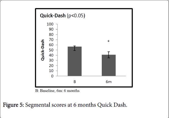pain-relief-Quick-Dash