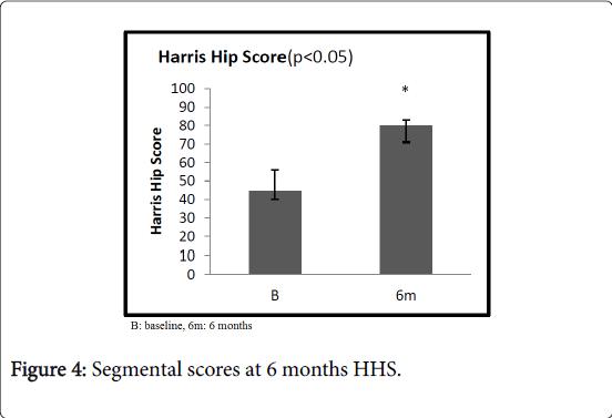 pain-relief-Segmental-months