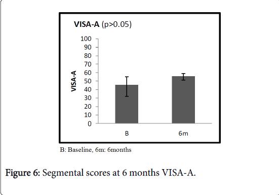 pain-relief-Segmental-scores