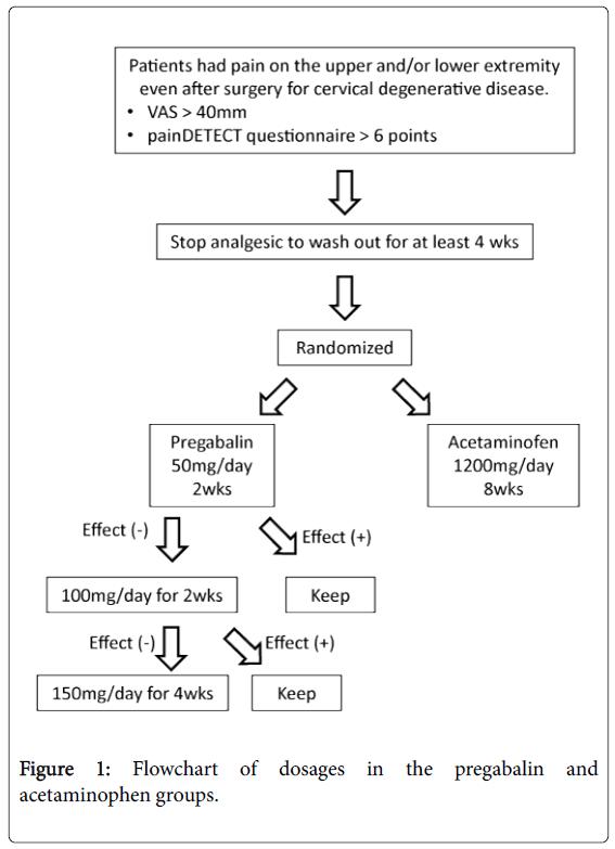 pain-relief-acetaminophen-groups