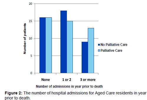 palliative-care-medicine-Aged-Care-residents