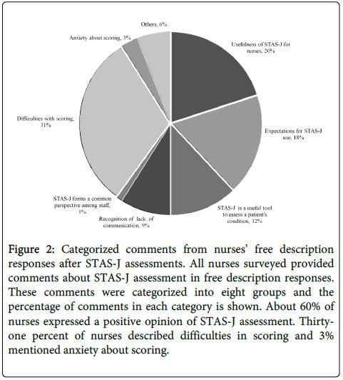 palliative-care-medicine-Categorized-comments