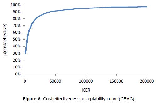 palliative-care-medicine-Cost-effectiveness-acceptability