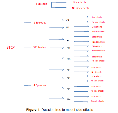 palliative-care-medicine-Decision-tree-model-side