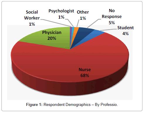 palliative-care-medicine-Demographics