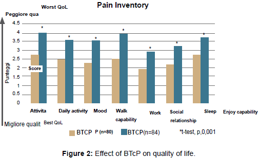 palliative-care-medicine-Effect-BTcP-quality-life