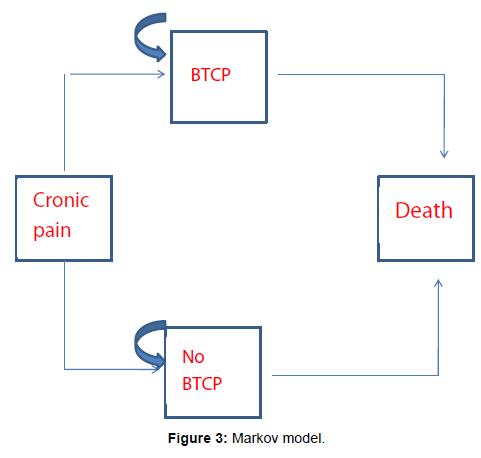 palliative-care-medicine-Markov-model