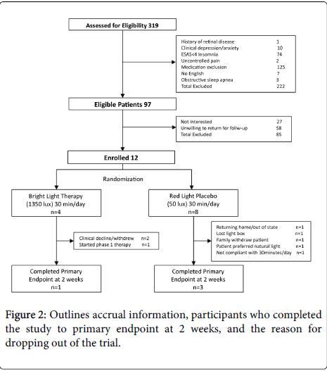 palliative-care-medicine-Outlines-accrual