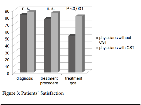 palliative-care-medicine-Patients-Satisfaction