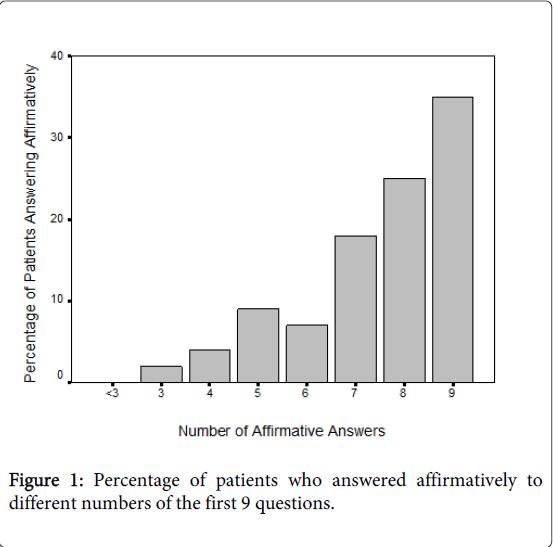 palliative-care-medicine-Percentage-patients