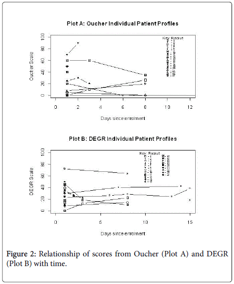 palliative-care-medicine-Relationship-scores