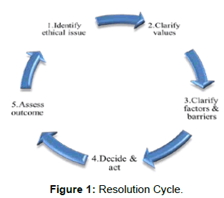 palliative-care-medicine-Resolution-Cycle
