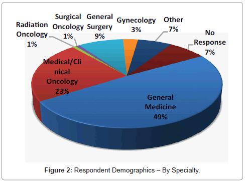 palliative-care-medicine-Specialty