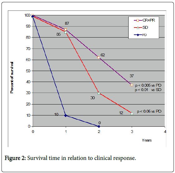 palliative-care-medicine-Survival-time-relation