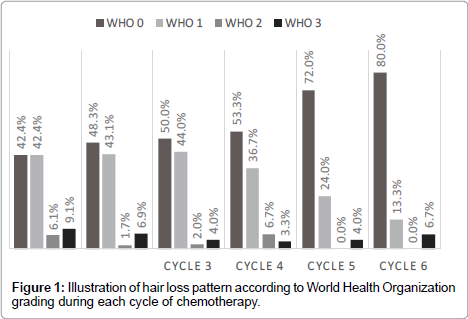 palliative-care-medicine-hair-loss