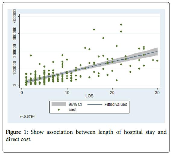 palliative-care-medicine-length-hospital-stay
