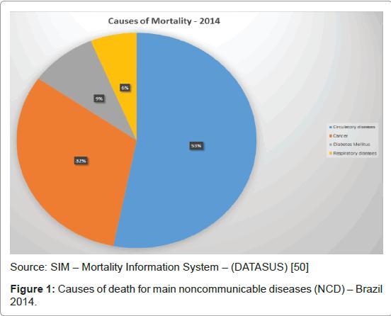 palliative-care-medicine-main-noncommunicable