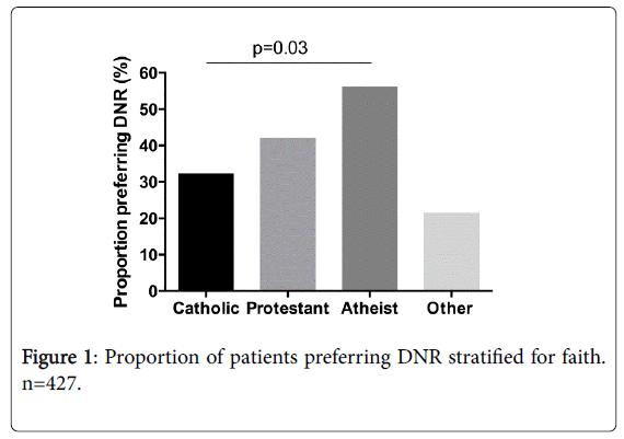 palliative-care-medicine-patients-preferring-DNR