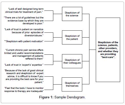 palliative-care-medicine-sample-dendogram