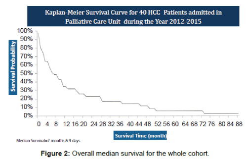 patient-care-Overall-median