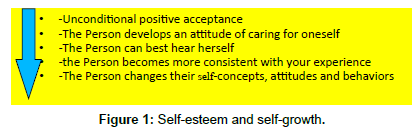 patient-care-Self-esteem