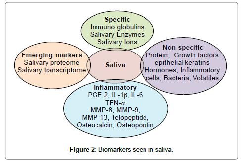 pediatric-dental-care-biomarkers