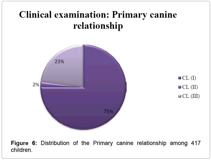 pediatric-dental-care-canine