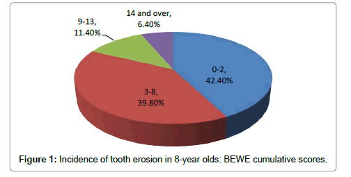 pediatric-dental-care-incidence