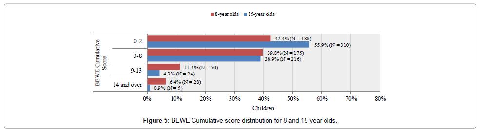 pediatric-dental-care-score