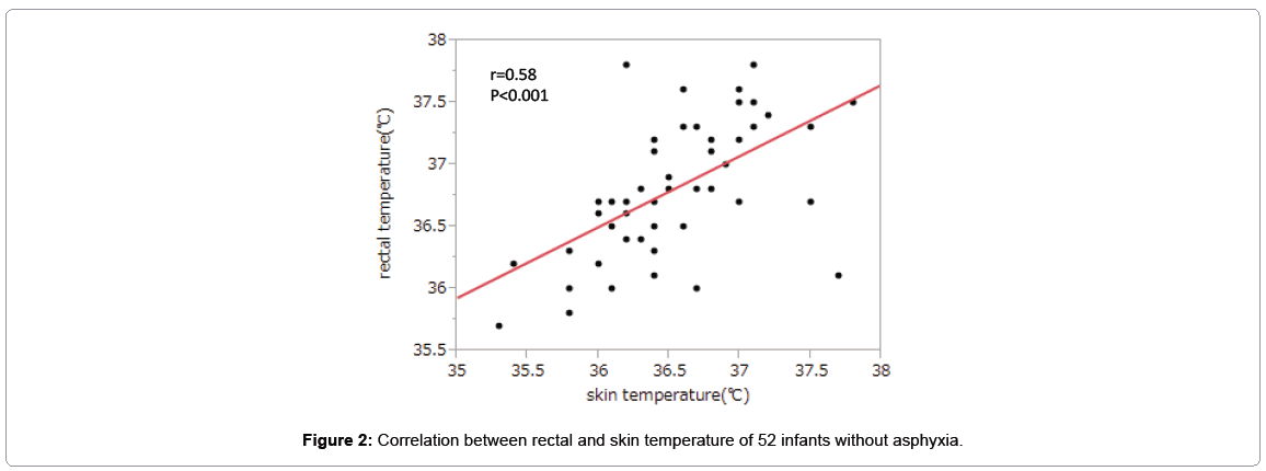 pediatric-medicine-correlation-between-rectal-and-skin