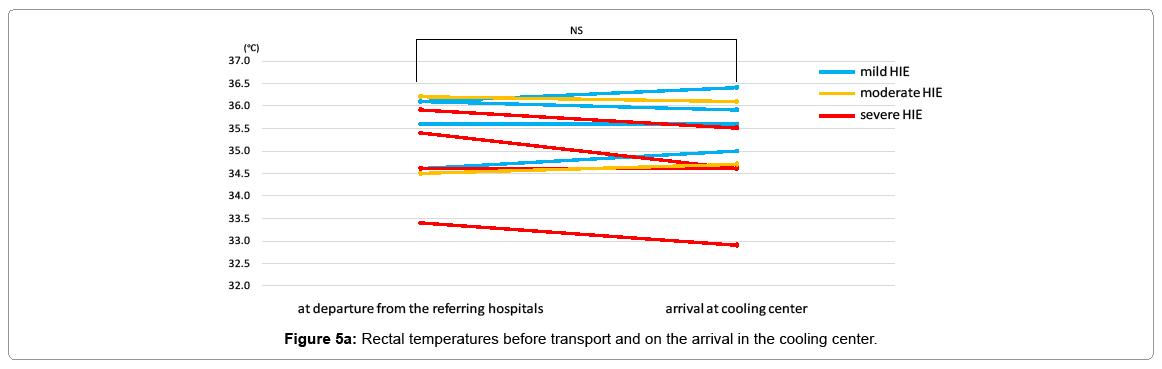 pediatric-medicine-rectal-temperatures-before-transport