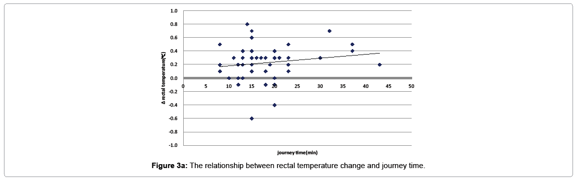 pediatric-medicine-relationship-between-rectal-temperature