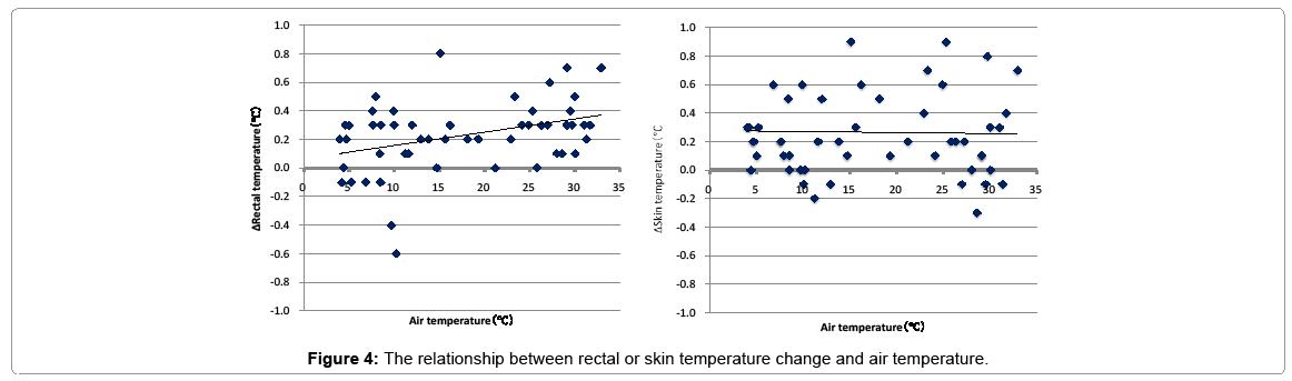 pediatric-medicine-relationship-between-rectal-temperature-change