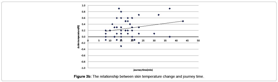 pediatric-medicine-relationship-between-rectal-temperature-journey