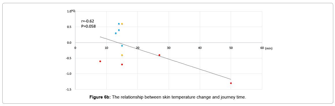 pediatric-medicine-skin-temperature-change-journey-time