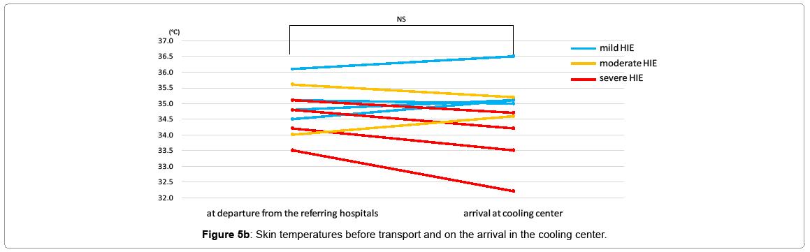 pediatric-medicine-skin-temperatures-before-transport