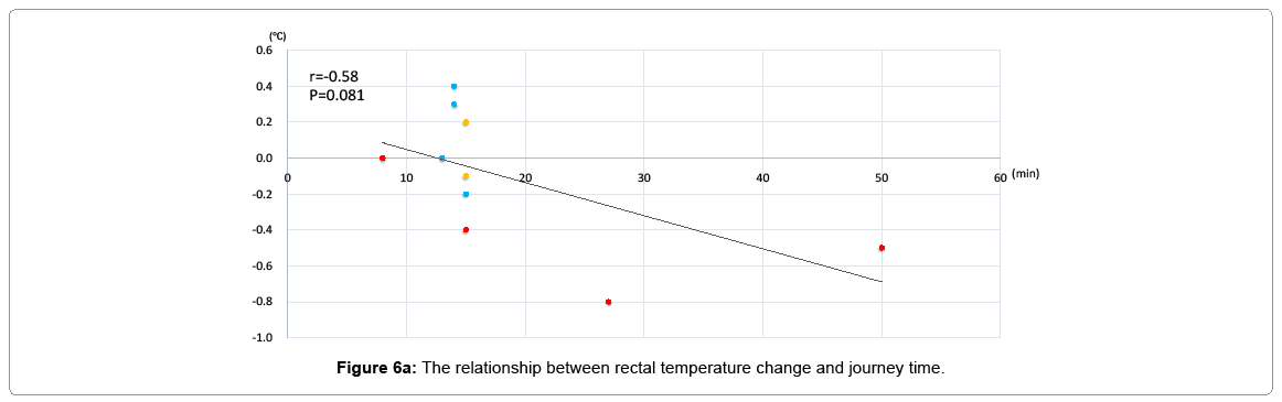 pediatric-medicine-temperature-change-journey-time