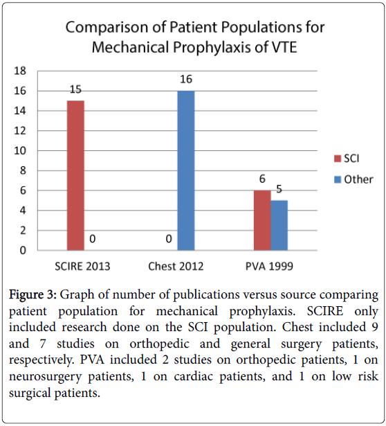 pediatric-neurological-disorders-Graph-publications-mechanical-prophylaxis