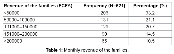 pediatric-neurology-Monthly-revenue