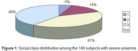 pediatrics-therapeutics-distribution-severe-anaemia