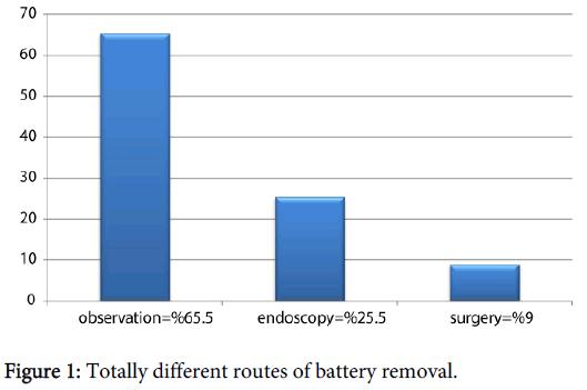 pediatrics-therapeutics-routes-battery-removal