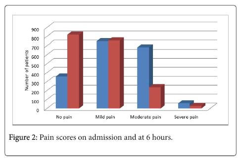 pediatrics-therapeutics-scores