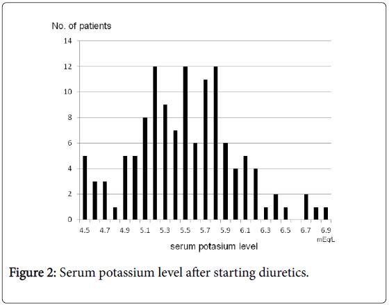 pediatrics-therapeutics-serum-potassium-diuretics