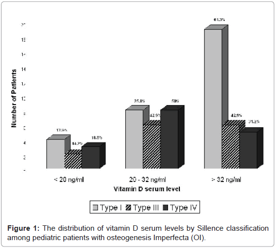Vitamin D Status in Pediatric Patients with Osteogenesis