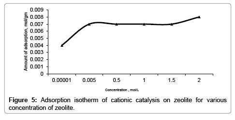 petroleum-environmental-biotechnology-Adsorption-isotherm