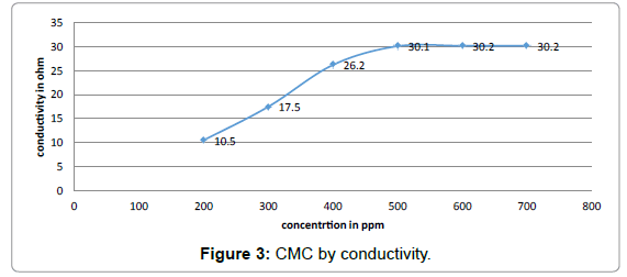 petroleum-environmental-biotechnology-CMC-conductivity