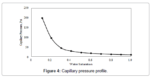petroleum-environmental-biotechnology-Capillary-pressure