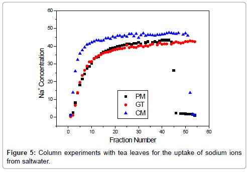 petroleum-environmental-biotechnology-Column-experiments-tea-leaves