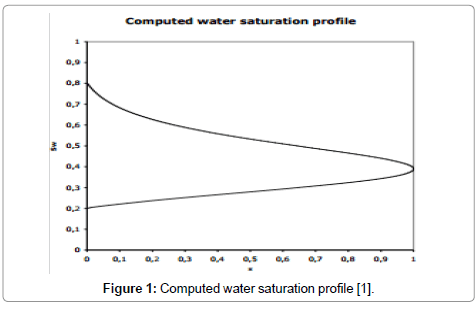petroleum-environmental-biotechnology-Computed-water